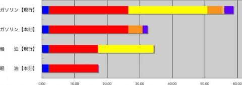 ガソリン・軽油 税額グラフ
