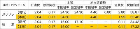 ガソリン・軽油 税額表